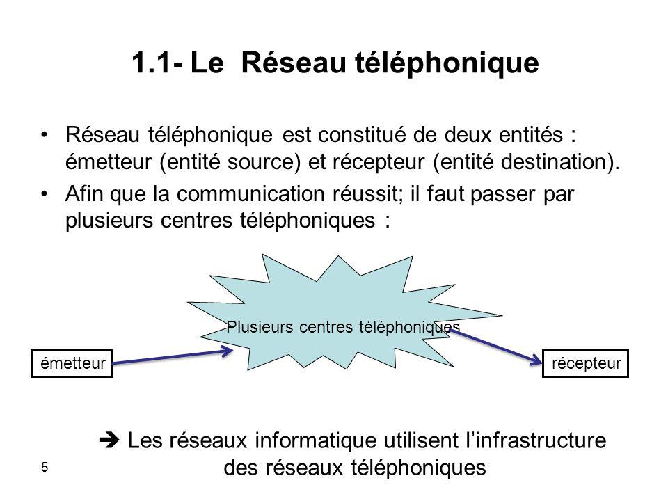 1.1- Le Réseau téléphonique Réseau téléphonique est constitué de deux entités : émetteur (entité source) et récepteur (entité destination).