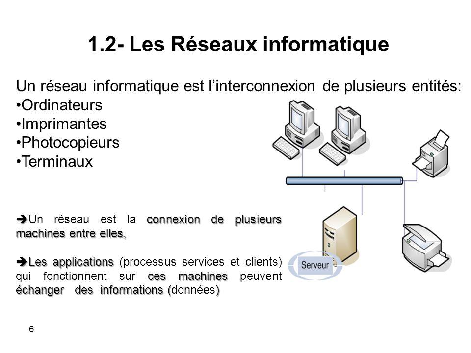 Couche liaison de données 7.Application 6. Présentation 5.