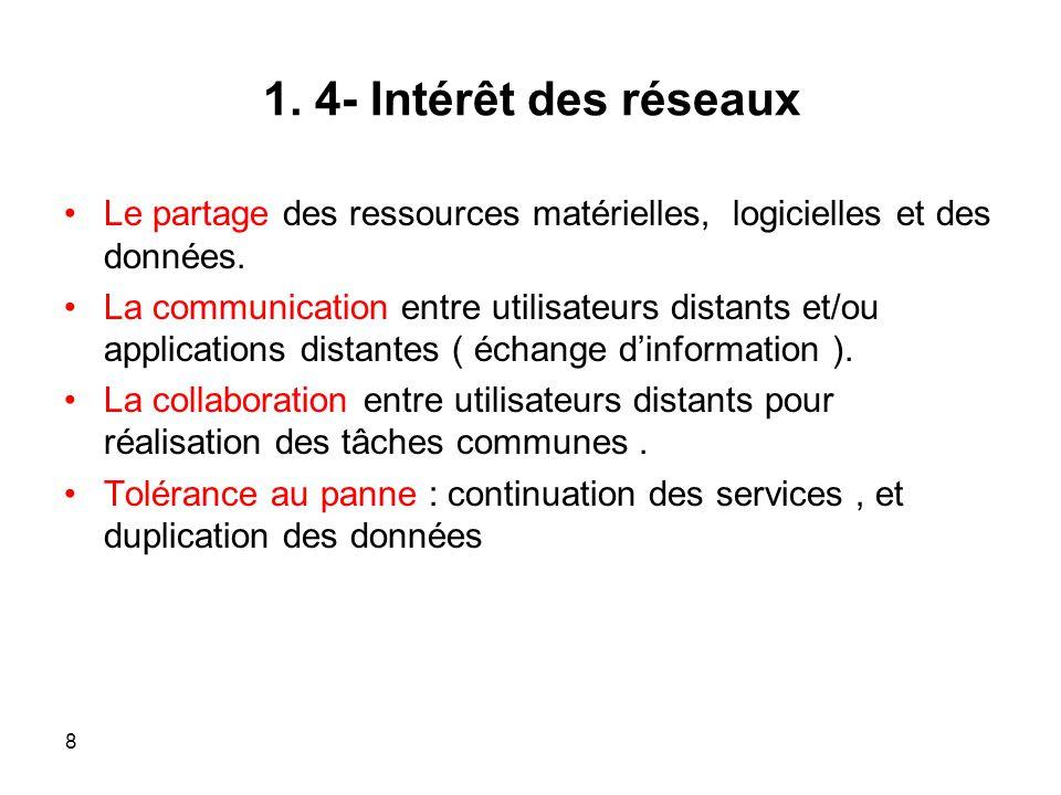 1.4- Intérêt des réseaux Le partage des ressources matérielles, logicielles et des données.