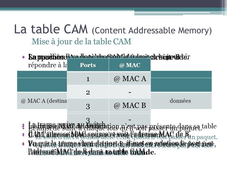 La table CAM (Content Addressable Memory) Mise à jour de la table CAM Ports@ MAC 1- 2- 3- Supposons que la table CAM du switch soit vide.La machine A