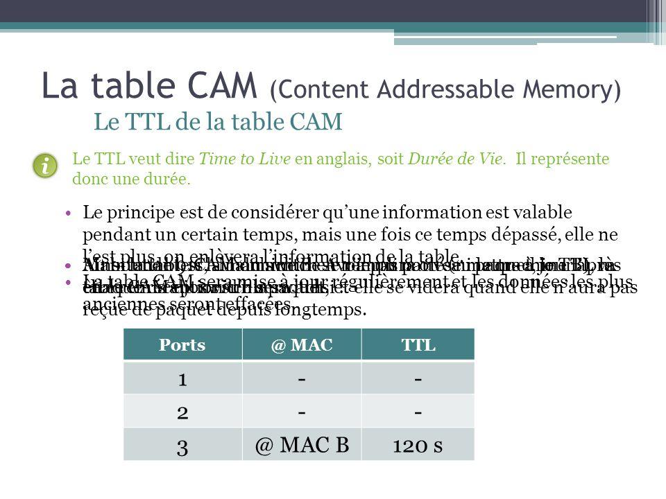 La table CAM (Content Addressable Memory) Le TTL de la table CAM Ports@ MACTTL 1@ MAC A90 s 2-- 3@ MAC B120 s Le TTL veut dire Time to Live en anglais
