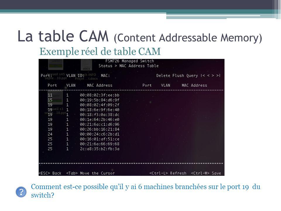 La table CAM (Content Addressable Memory) Exemple réel de table CAM Comment est-ce possible quil y ai 6 machines branchées sur le port 19 du switch?