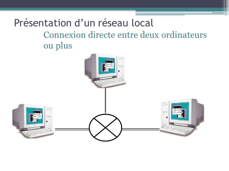 Présentation dun réseau local Connexion directe entre deux ordinateurs ou plus
