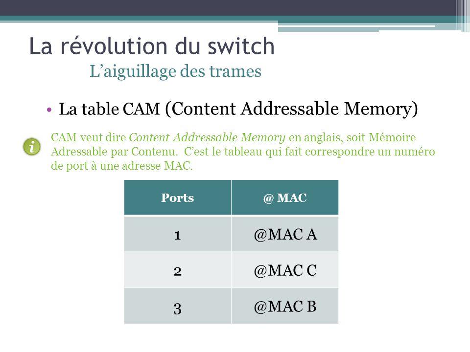 La révolution du switch Laiguillage des trames Ports@ MAC 1@MAC A 2@MAC C 3@MAC B La table CAM (Content Addressable Memory) CAM veut dire Content Addr