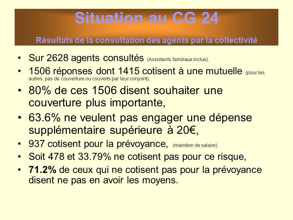 Situation au CG 24 Résultats de la consultation des agents par la collectivité Sur 2628 agents consultés (Assistants familiaux inclus), 1506 réponses
