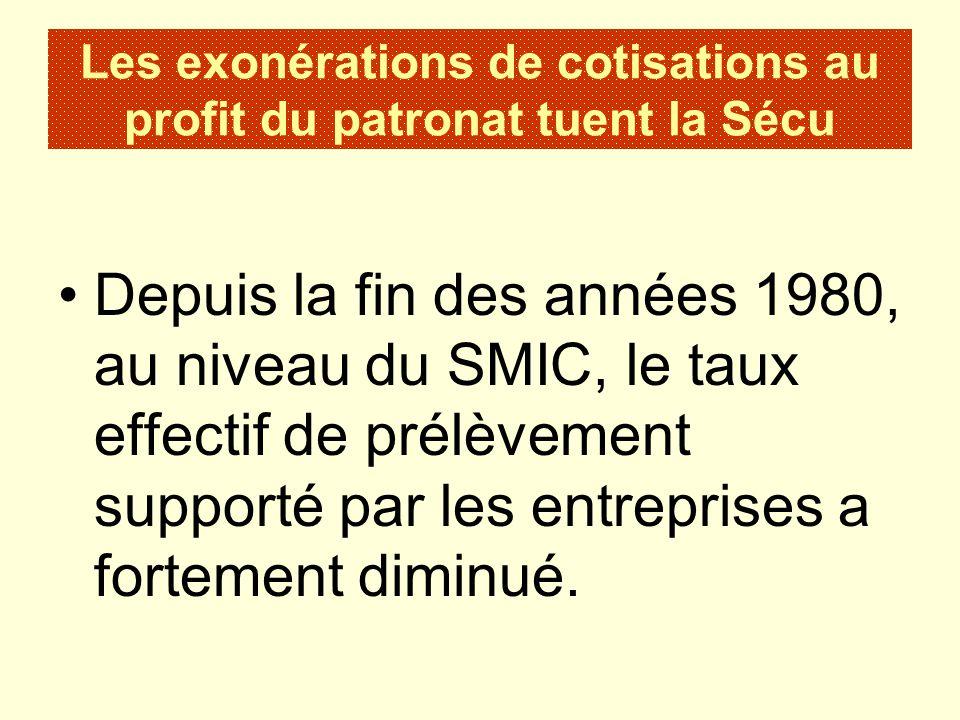 Les exonérations de cotisations au profit du patronat tuent la Sécu Depuis la fin des années 1980, au niveau du SMIC, le taux effectif de prélèvement