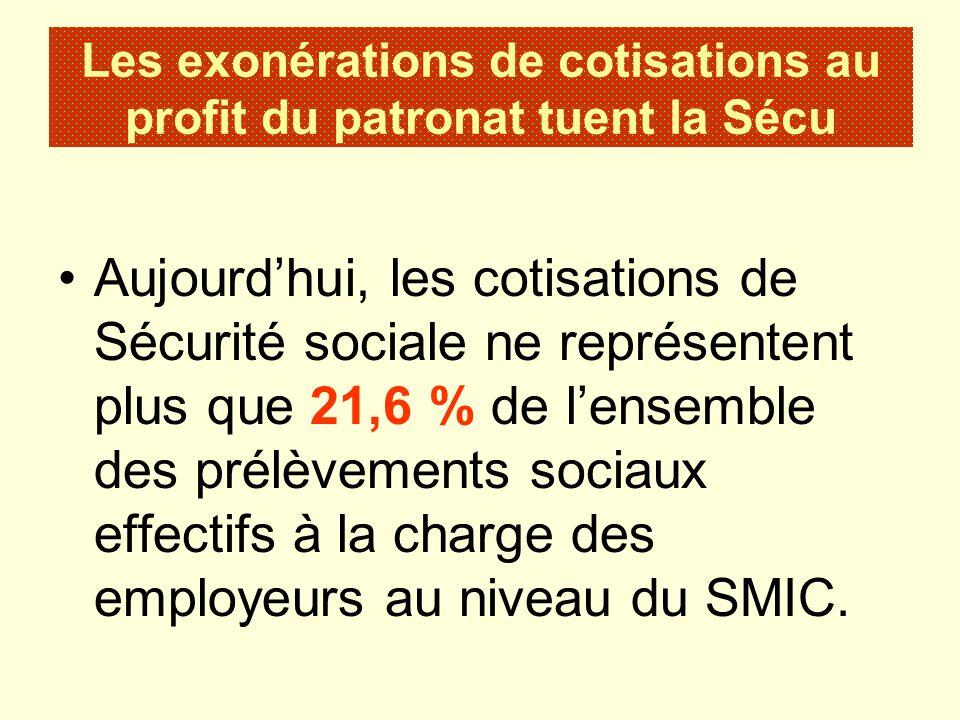 Aujourdhui, les cotisations de Sécurité sociale ne représentent plus que 21,6 % de lensemble des prélèvements sociaux effectifs à la charge des employ