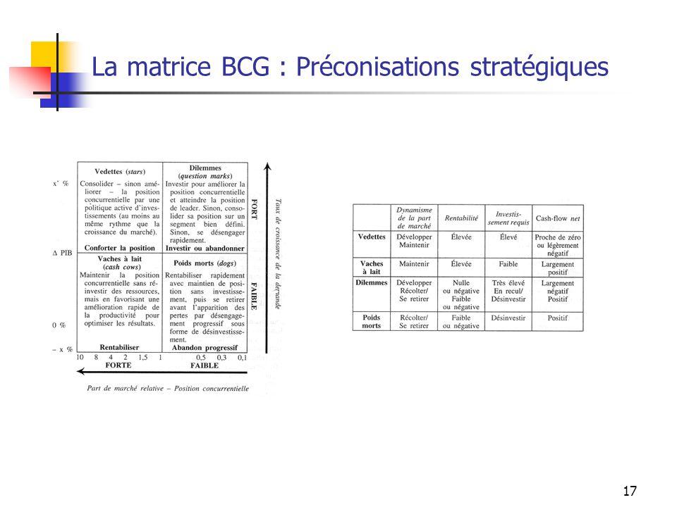 17 La matrice BCG : Préconisations stratégiques