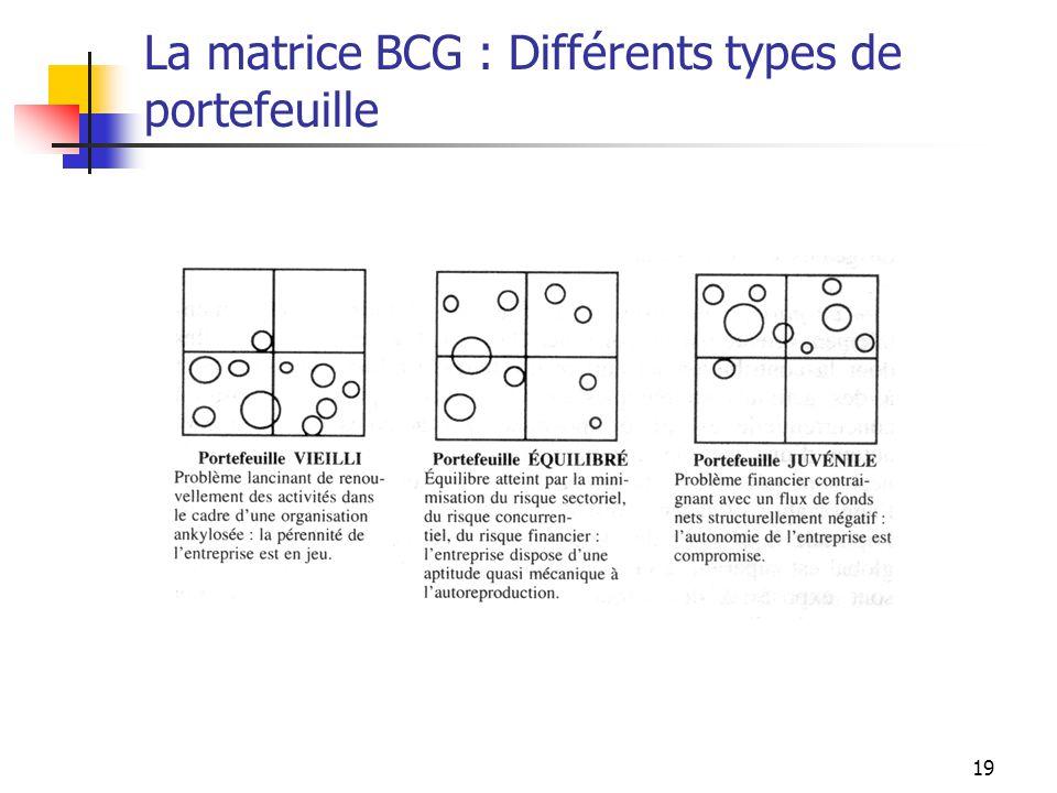 19 La matrice BCG : Différents types de portefeuille
