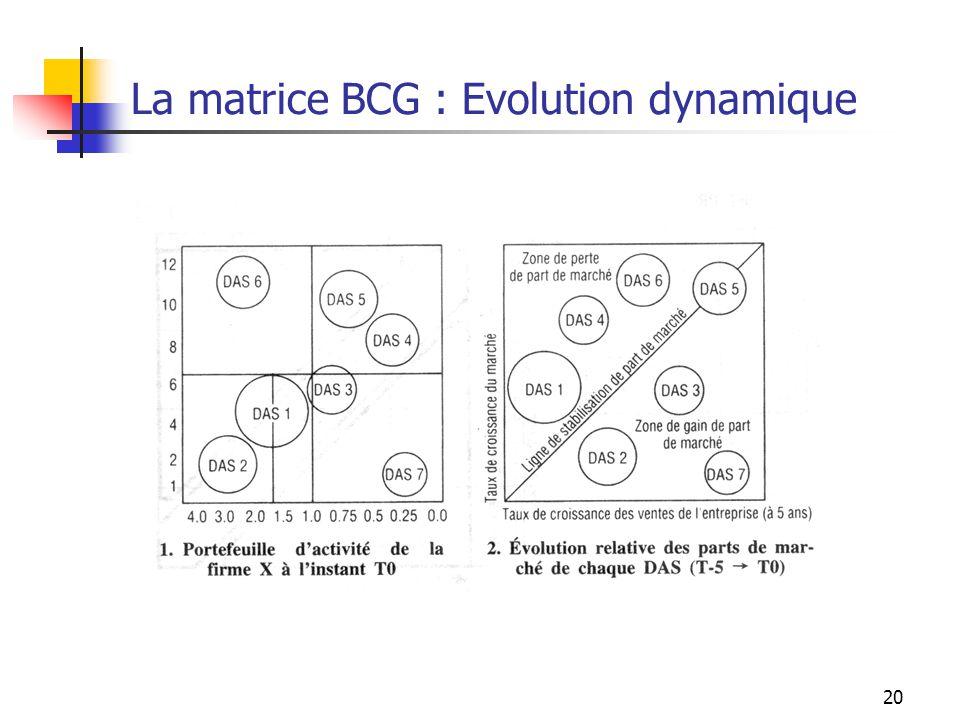 20 La matrice BCG : Evolution dynamique
