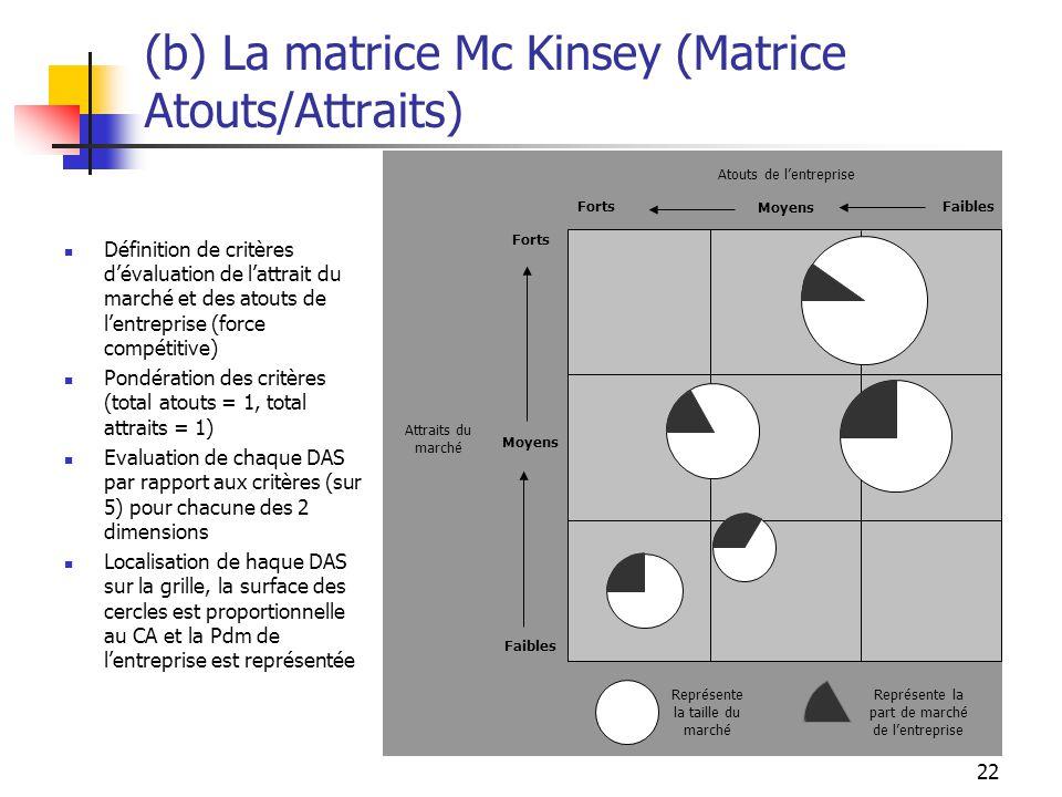 22 (b) La matrice Mc Kinsey (Matrice Atouts/Attraits) Atouts de lentreprise Faibles Moyens Forts Faibles Moyens Forts Attraits du marché Représente la taille du marché Représente la part de marché de lentreprise Définition de critères dévaluation de lattrait du marché et des atouts de lentreprise (force compétitive) Pondération des critères (total atouts = 1, total attraits = 1) Evaluation de chaque DAS par rapport aux critères (sur 5) pour chacune des 2 dimensions Localisation de haque DAS sur la grille, la surface des cercles est proportionnelle au CA et la Pdm de lentreprise est représentée