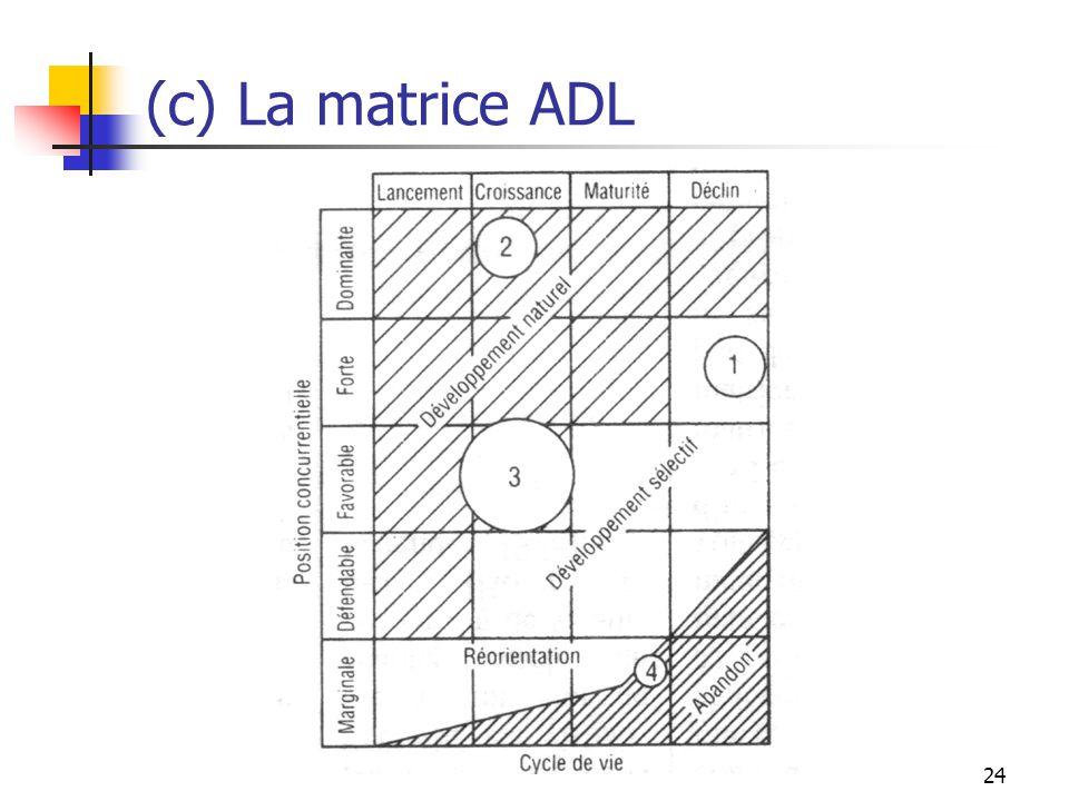 24 (c) La matrice ADL