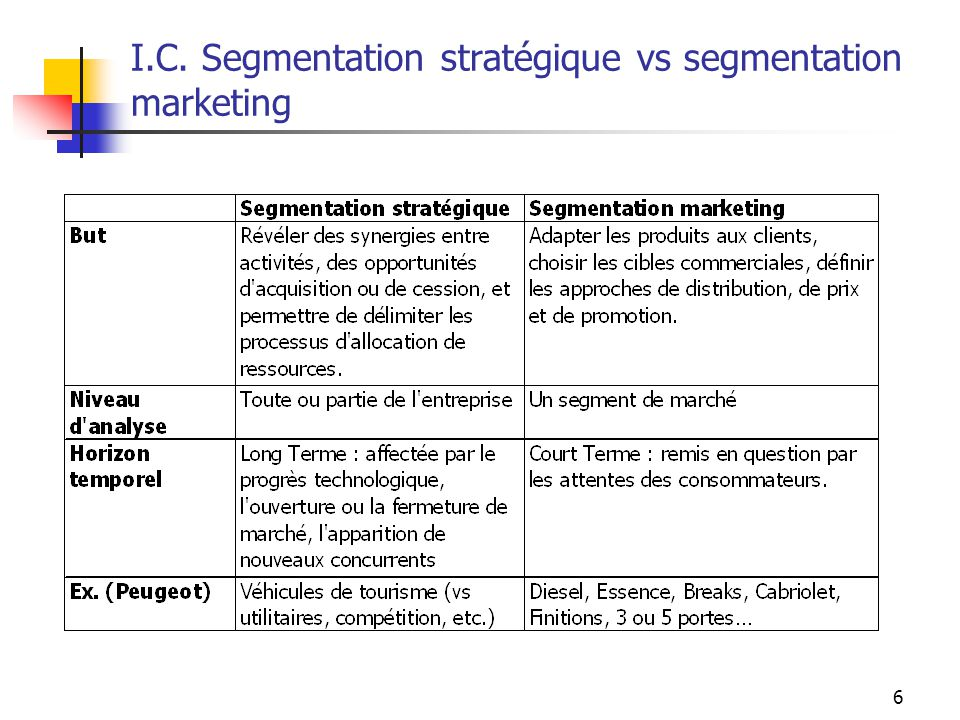 6 I.C. Segmentation stratégique vs segmentation marketing