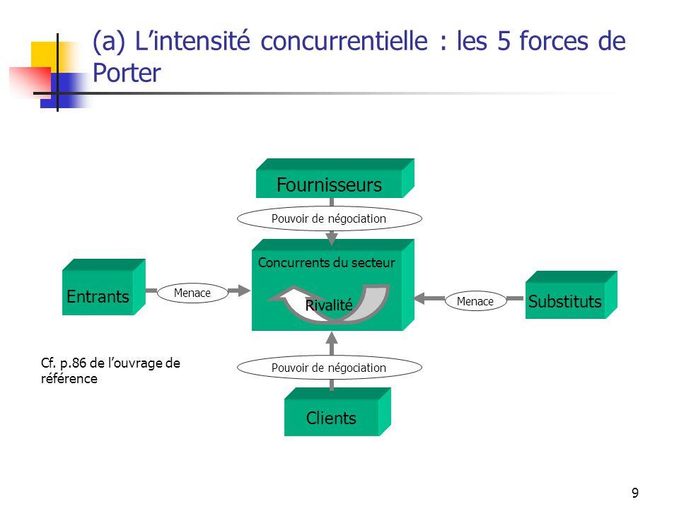 10 (b) 5 forces + 1 !.Linfluence des pouvoirs publics et des autorités de régulation.