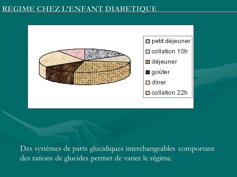 REGIME CHEZ LENFANT DIABETIQUE Des systèmes de parts glucidiques interchangeables comportant des rations de glucides permet de varier le régime.