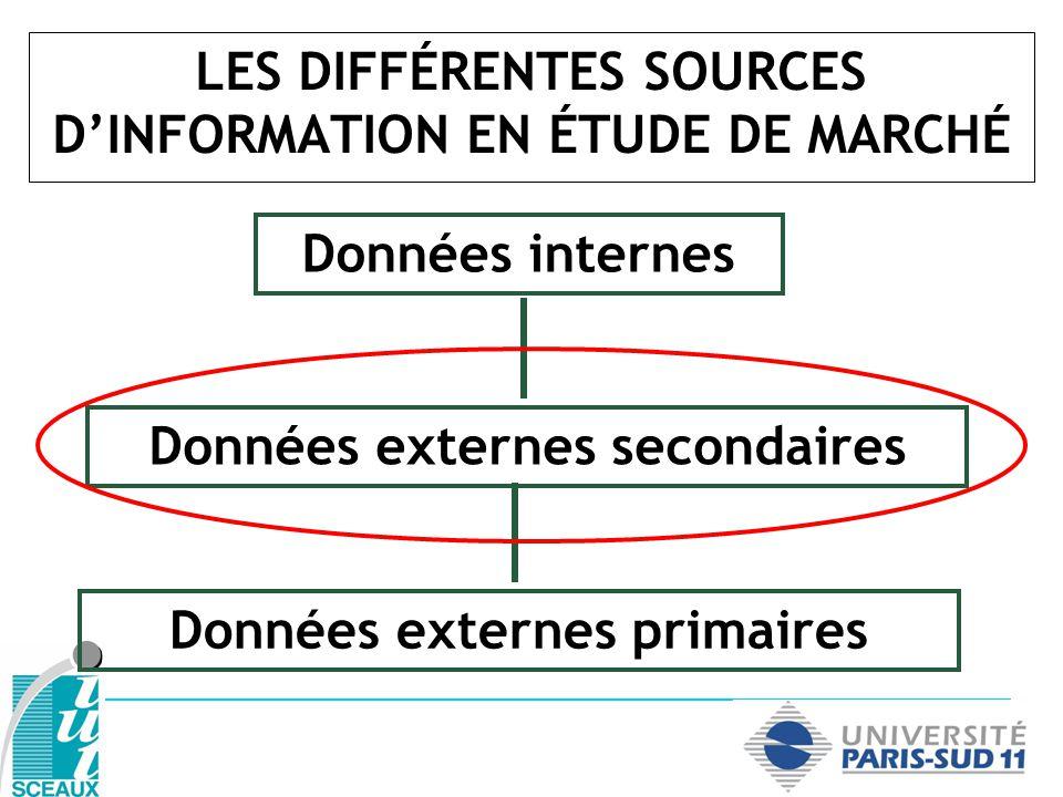 LES DIFFÉRENTES SOURCES DINFORMATION EN ÉTUDE DE MARCHÉ Données internes Données externes secondaires Données externes primaires