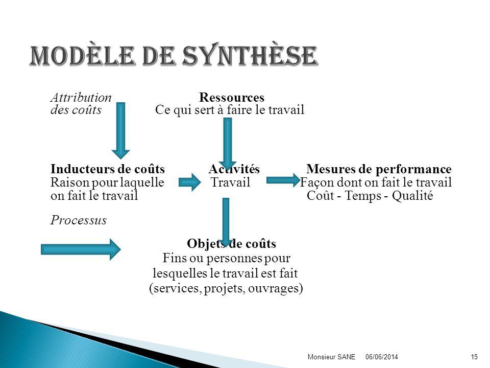 Attribution Ressources des coûts Ce qui sert à faire le travail Inducteurs de coûts Activités Mesures de performance Raison pour laquelle Travail Faço