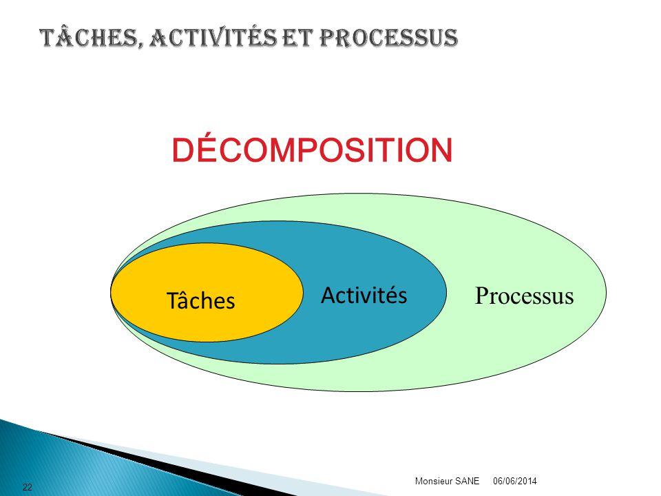 06/06/2014Monsieur SANE 22 DÉCOMPOSITION Processus Activités Tâches