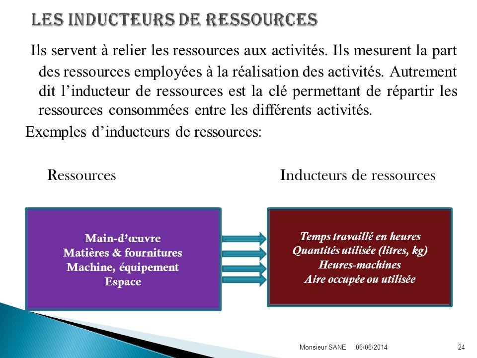 Ils servent à relier les ressources aux activités. Ils mesurent la part des ressources employées à la réalisation des activités. Autrement dit linduct