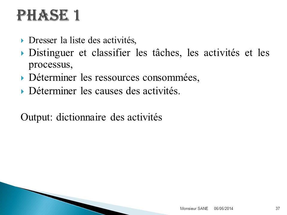 Dresser la liste des activités, Distinguer et classifier les tâches, les activités et les processus, Déterminer les ressources consommées, Déterminer