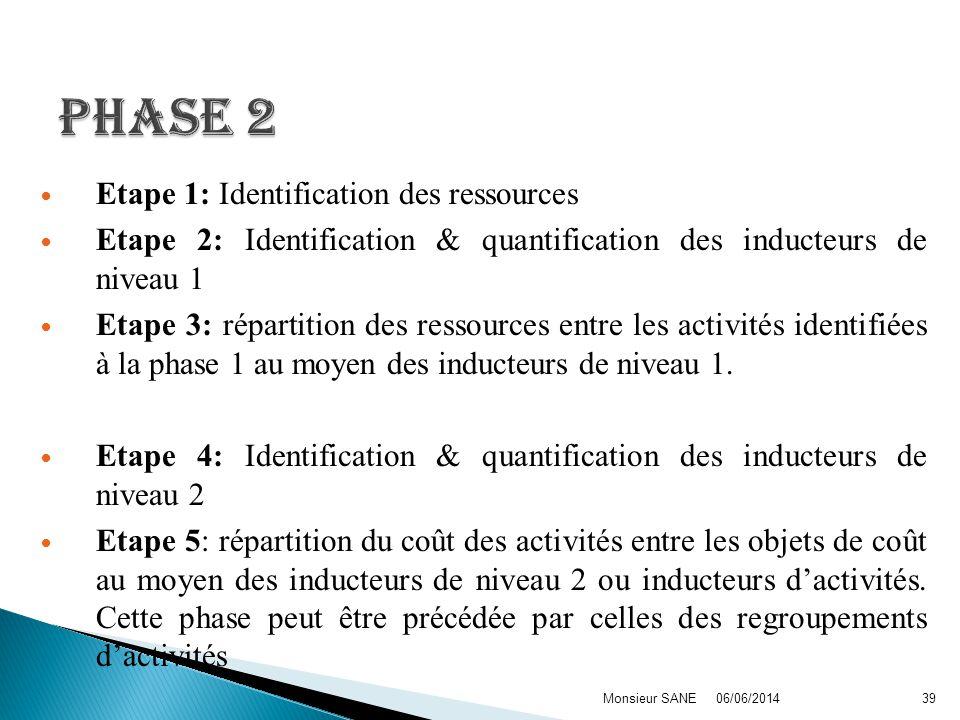 Etape 1: Identification des ressources Etape 2: Identification & quantification des inducteurs de niveau 1 Etape 3: répartition des ressources entre l