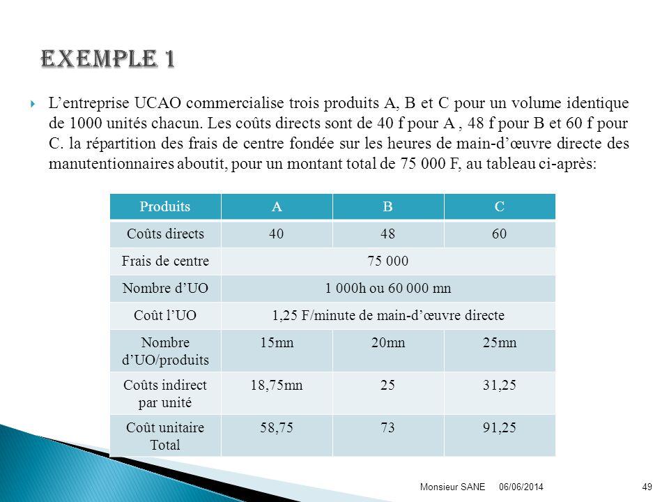 Lentreprise UCAO commercialise trois produits A, B et C pour un volume identique de 1000 unités chacun. Les coûts directs sont de 40 f pour A, 48 f po