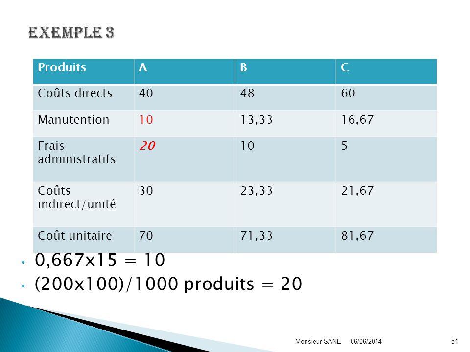 0,667x15 = 10 (200x100)/1000 produits = 20 06/06/2014Monsieur SANE51 ProduitsABC Coûts directs404860 Manutention1013,3316,67 Frais administratifs 2010
