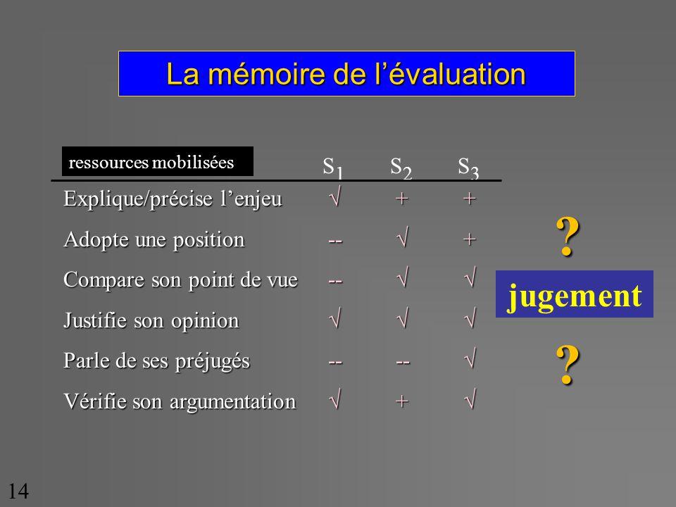 La mémoire de lévaluation 14 Explique/précise lenjeu Adopte une position Compare son point de vue Justifie son opinion Parle de ses préjugés Vérifie son argumentation ++++ --+ -- ---- ++ S1S2S3S1S2S3 ressources mobilisées jugement??