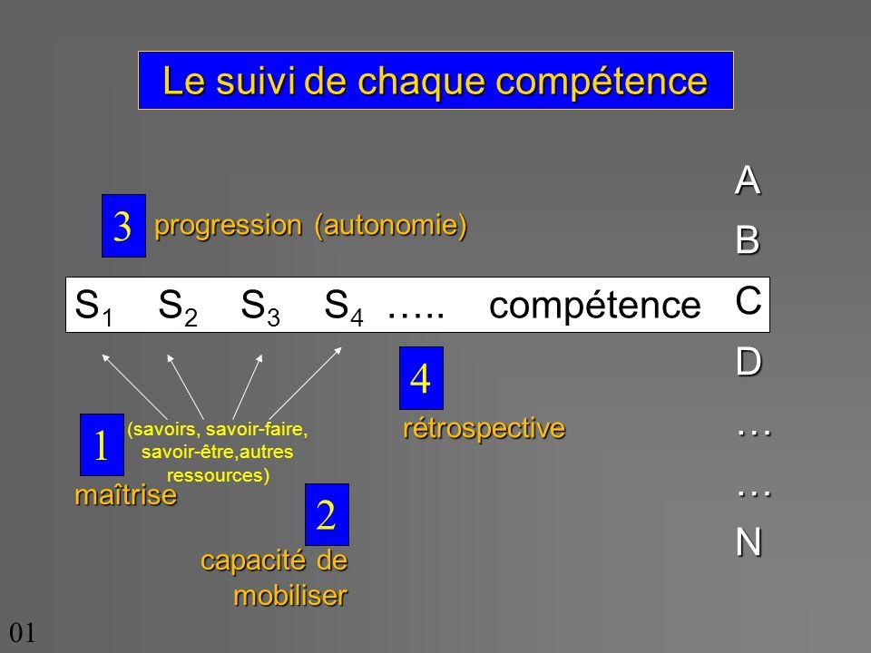 Le suivi de chaque compétence S 1 S 2 S 3 S 4 …..
