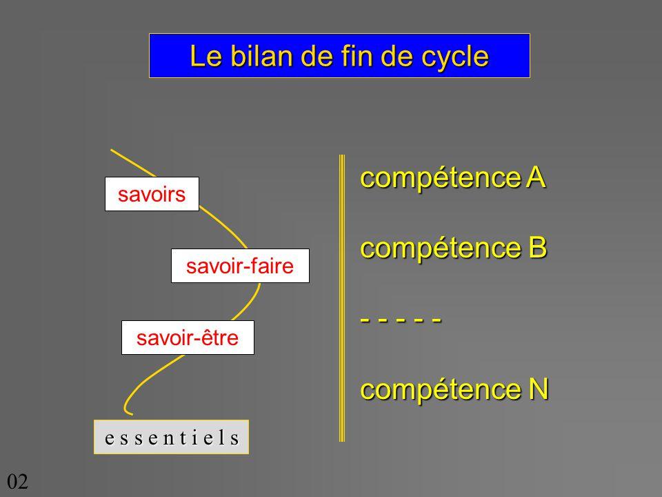 Le bilan de fin de cycle compétence A compétence B - - - - - compétence N savoirs savoir-faire savoir-être e s s e n t i e l s 02