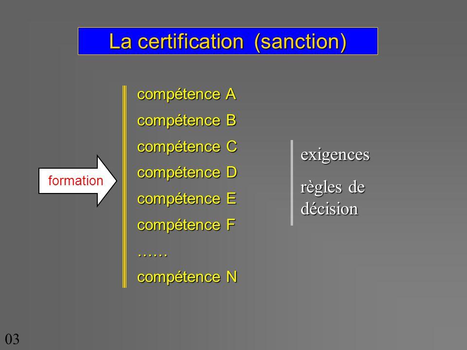La certification (sanction) compétence A compétence B compétence C compétence D compétence E compétence F …… compétence N formation exigences règles de décision 03