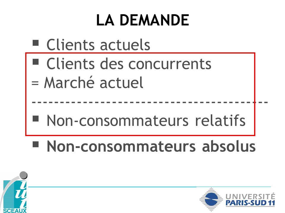 LA DEMANDE Clients actuels Clients des concurrents = Marché actuel ----------------------------------------- Non-consommateurs relatifs Non-consommateur absolus ----------------------------------------- = Marché global