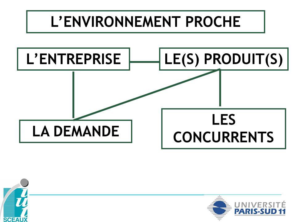 LENVIRONNEMENT PROCHE (I) Les fournisseurs Les distributeurs Les banques LEtat Les associations professionnelles ex.