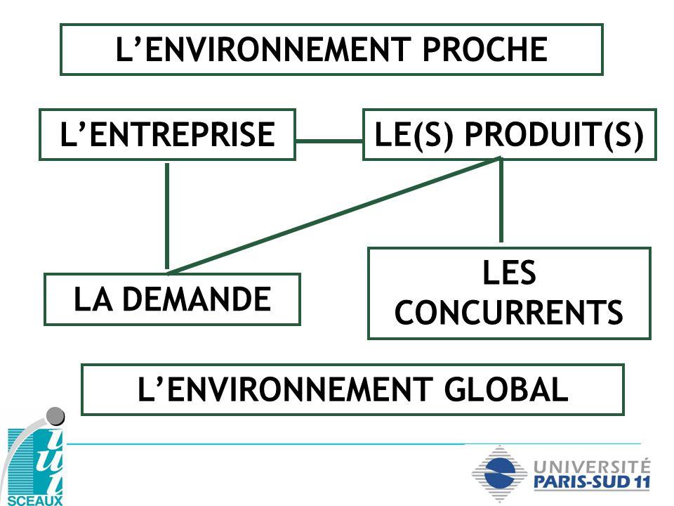 LENVIRONNEMENT GLOBAL (PESTEL) Politique Économique Social, démographique, sociologique Technologique Écologique/environnemental Légal et réglementaire