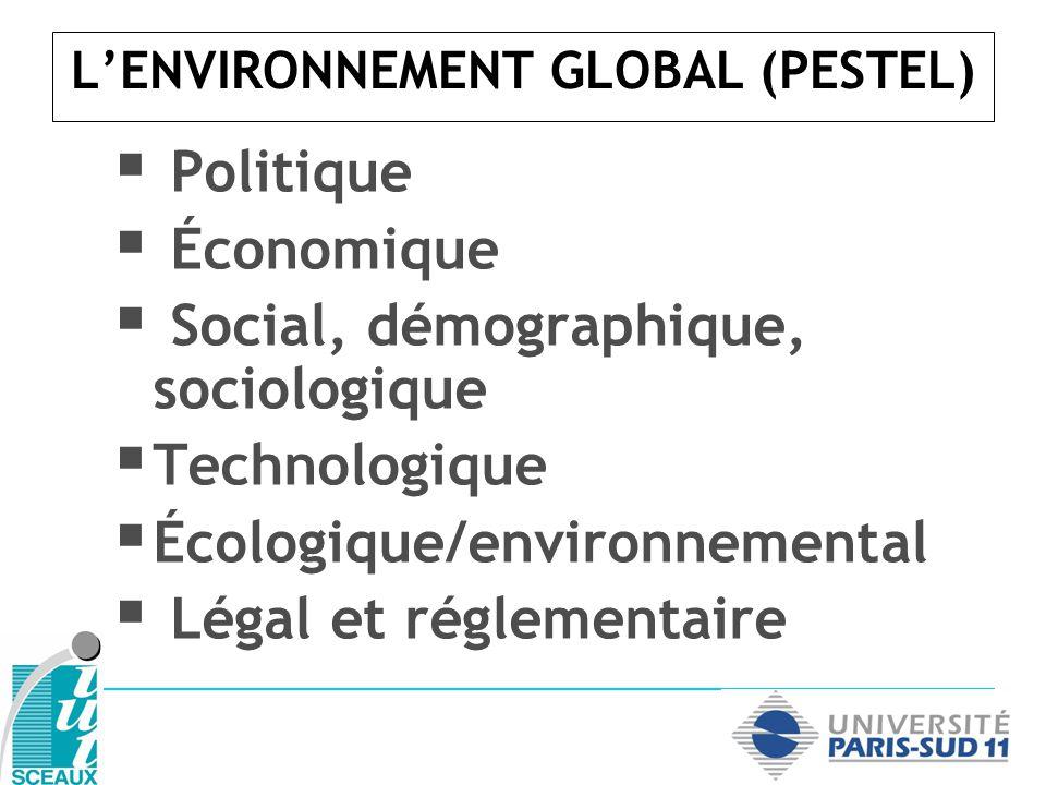 LENVIRONNEMENT GLOBAL (PESTEL) Politique Économique Social, démographique, sociologique Technologique Écologique/environnemental Légal et réglementair