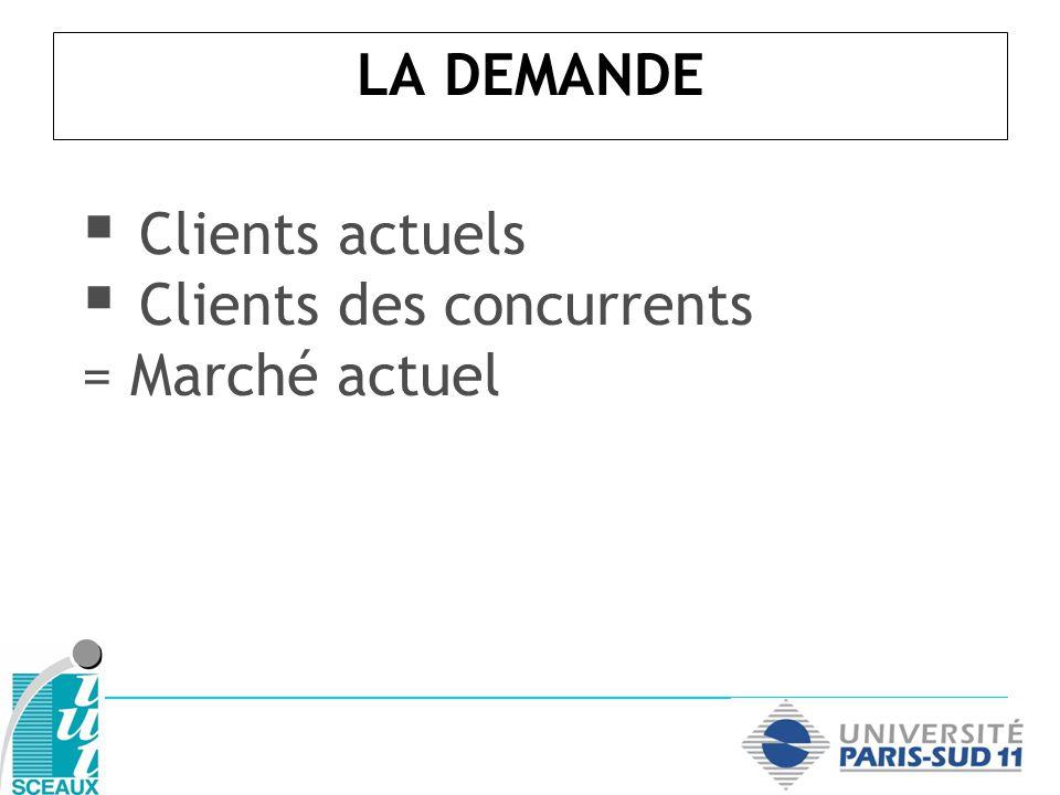 LA DEMANDE Clients actuels Clients des concurrents = Marché actuel ----------------------------------------- Non-consommateurs relatifs