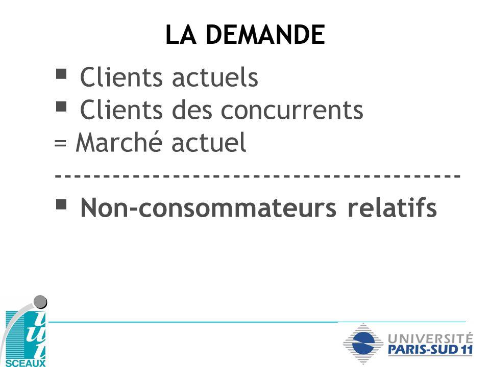 LA DEMANDE Clients actuels Clients des concurrents = Marché actuel ----------------------------------------- Non-consommateurs relatifs = Marché potentiel ou théorique