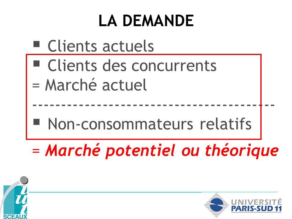 LA DEMANDE Clients actuels Clients des concurrents = Marché actuel ----------------------------------------- Non-consommateurs relatifs Non-consommateurs absolus
