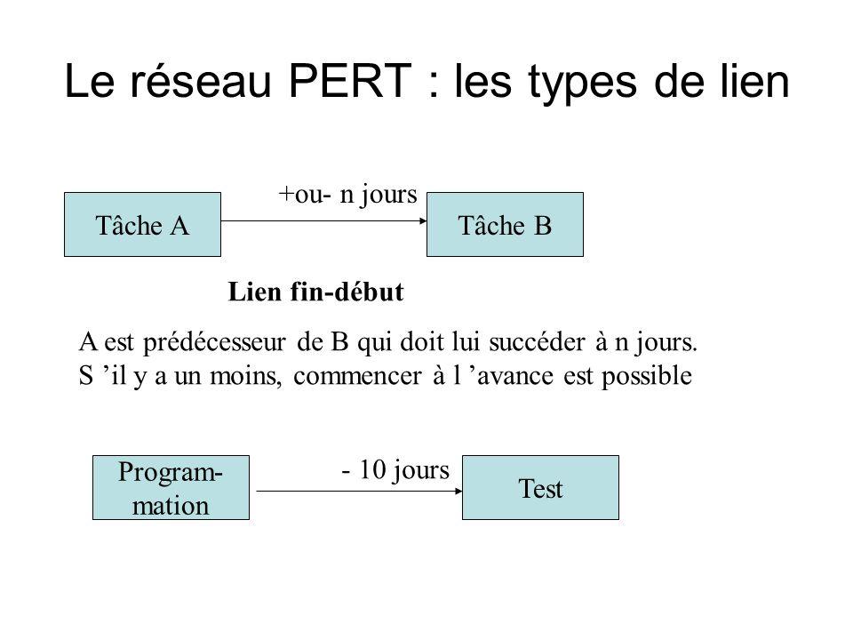 Le réseau PERT : les types de lien Tâche ATâche B Lien fin-début +ou- n jours A est prédécesseur de B qui doit lui succéder à n jours.