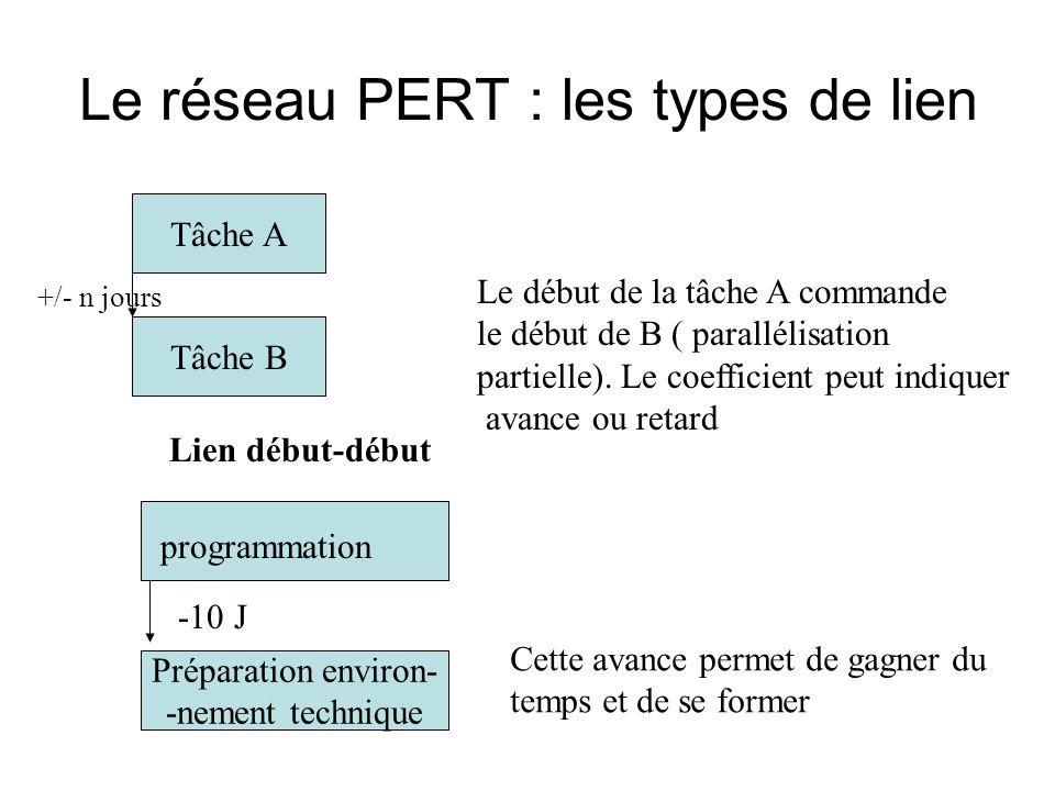 Le réseau PERT : les types de lien Tâche A Tâche B Lien début-début +/- n jours Le début de la tâche A commande le début de B ( parallélisation partielle).