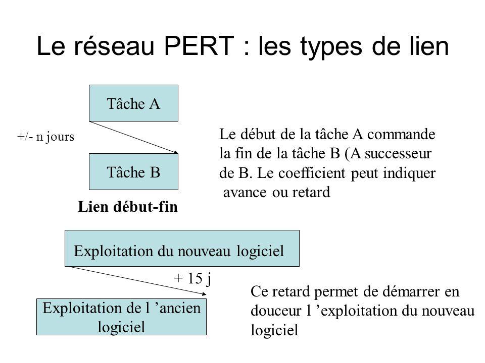 Le réseau PERT : les types de lien Tâche A Tâche B Lien début-fin +/- n jours Le début de la tâche A commande la fin de la tâche B (A successeur de B.