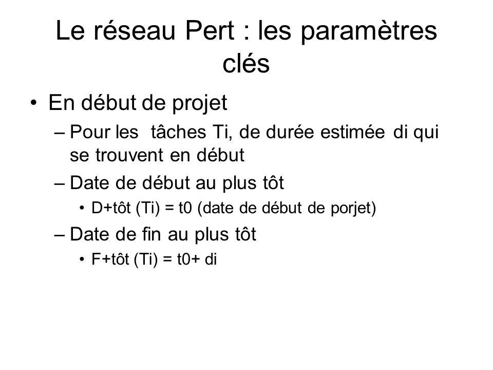 Le réseau Pert : les paramètres clés En début de projet –Pour les tâches Ti, de durée estimée di qui se trouvent en début –Date de début au plus tôt D+tôt (Ti) = t0 (date de début de porjet) –Date de fin au plus tôt F+tôt (Ti) = t0+ di