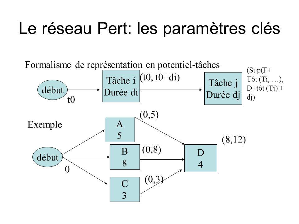 Le réseau Pert: les paramètres clés Formalisme de représentation en potentiel-tâches début t0 Tâche i Durée di (t0, t0+di) Exemple début A5A5 B8B8 C3C3 D4D4 0 (0,5) (0,8) Tâche j Durée dj (Sup(F+ Tôt (Ti, …), D+tôt (Tj) + dj) (0,3) (8,12)