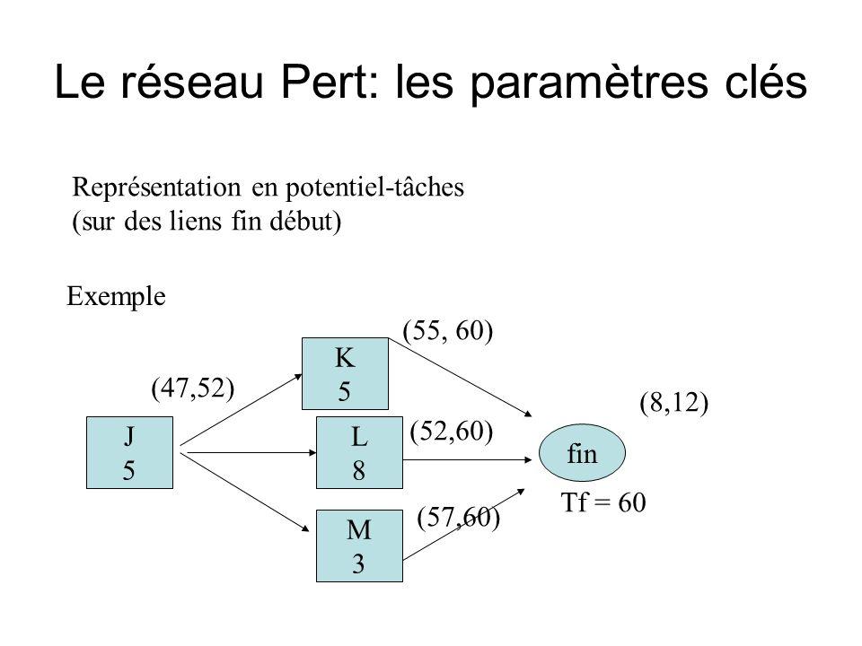 Le réseau Pert: les paramètres clés Représentation en potentiel-tâches (sur des liens fin début) Exemple fin K5K5 L8L8 M3M3 (55, 60) (52,60) (57,60) (8,12) Tf = 60 J5J5 (47,52)
