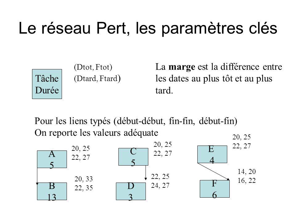 Le réseau Pert, les paramètres clés Tâche Durée (Dtot, Ftot) (Dtard, Ftard ) Pour les liens typés (début-début, fin-fin, début-fin) On reporte les valeurs adéquate A5A5 B 13 20, 25 22, 27 20, 33 22, 35 C5C5 D3D3 20, 25 22, 27 22, 25 24, 27 E4E4 F6F6 20, 25 22, 27 14, 20 16, 22 La marge est la différence entre les dates au plus tôt et au plus tard.