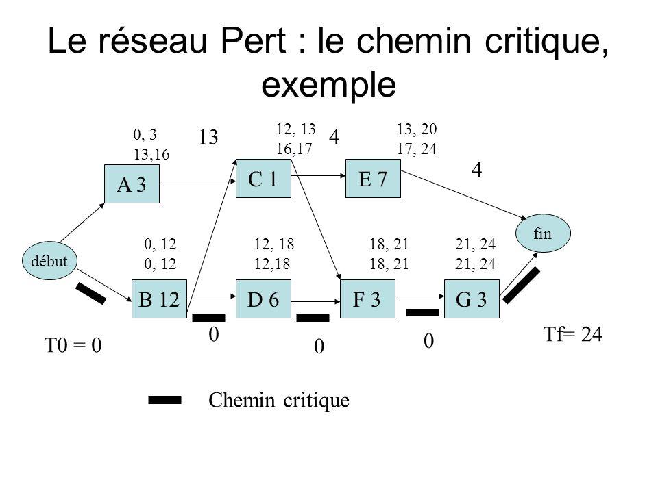 Le réseau Pert : le chemin critique, exemple début A 3 C 1E 7 B 12D 6F 3G 3 fin T0 = 0 Tf= 24 0, 3 13,16 12, 13 16,17 0, 12 12, 18 18, 21 0 0 0 21, 24 13, 20 17, 24 134 4 Chemin critique