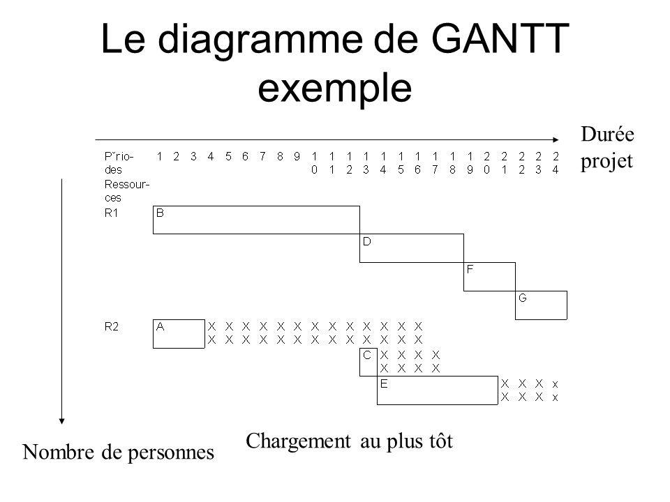 Le diagramme de GANTT exemple Durée projet Chargement au plus tôt Nombre de personnes