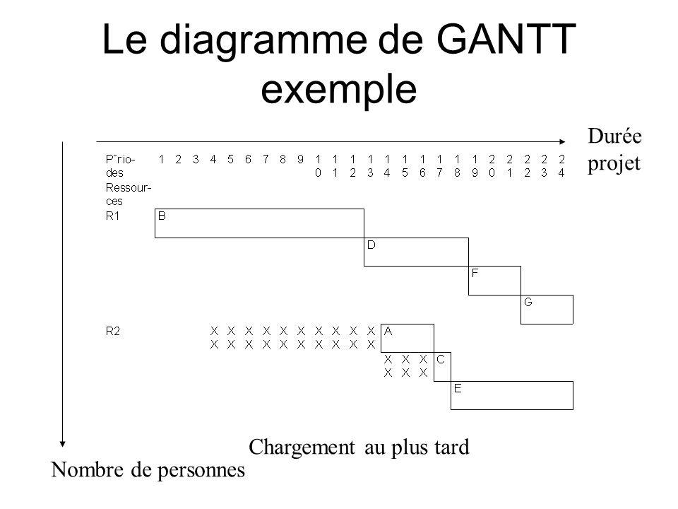 Le diagramme de GANTT exemple Durée projet Chargement au plus tard Nombre de personnes