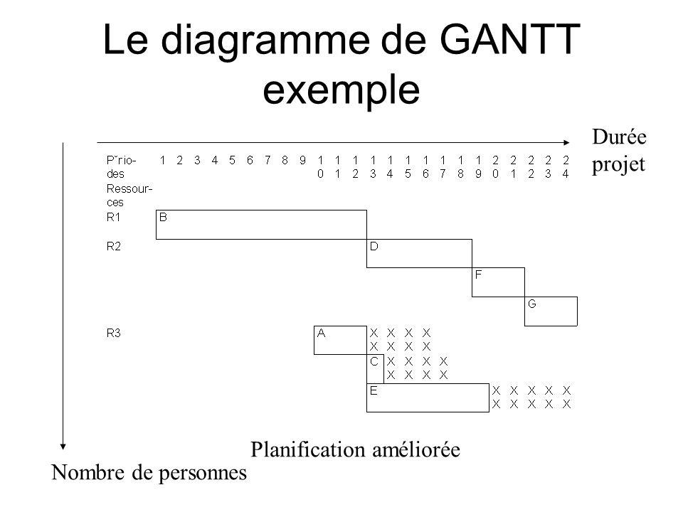 Le diagramme de GANTT exemple Durée projet Planification améliorée Nombre de personnes