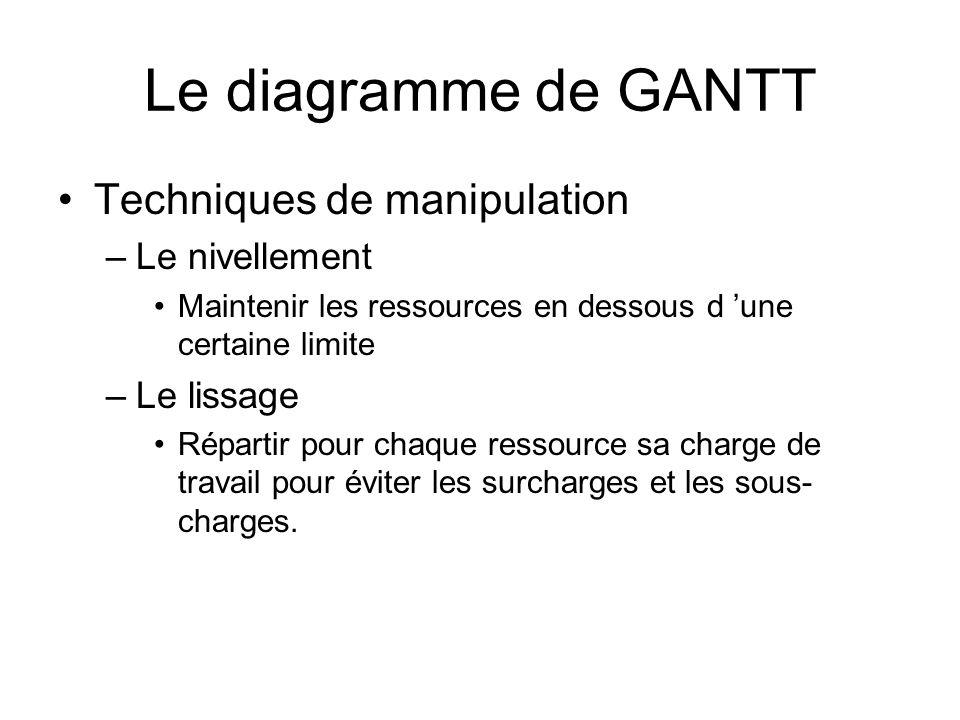 Le diagramme de GANTT Techniques de manipulation –Le nivellement Maintenir les ressources en dessous d une certaine limite –Le lissage Répartir pour chaque ressource sa charge de travail pour éviter les surcharges et les sous- charges.